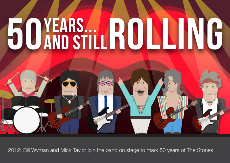 2012-50-years-and-still-rolling