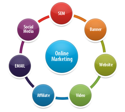 Three Key Tips For Online Marketing